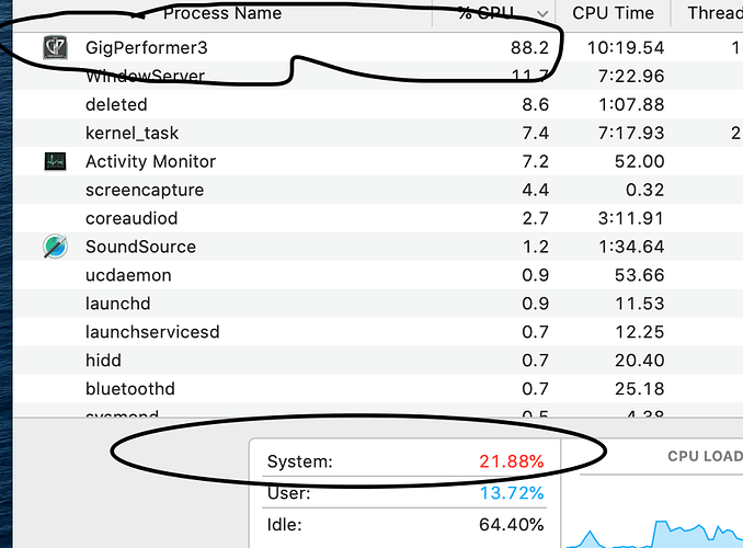 CPU Usage 5 racks