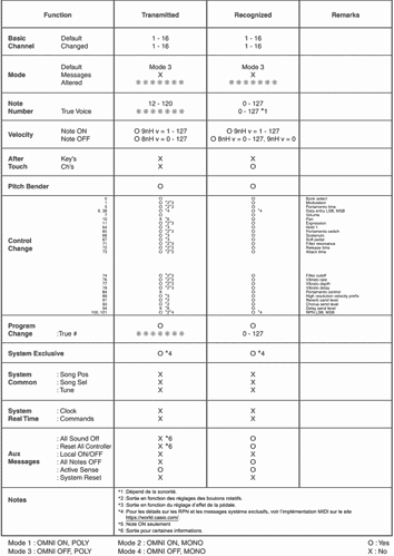 casio-PX-S3000-midi-chart